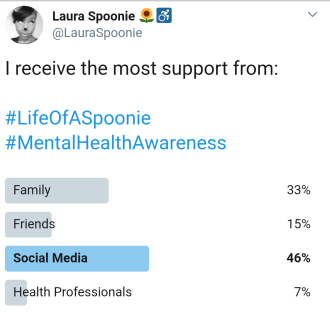 Spoonie Support results - Laura Spoonie
